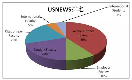 世界大学排名四大权威机构到底哪个更靠谱?